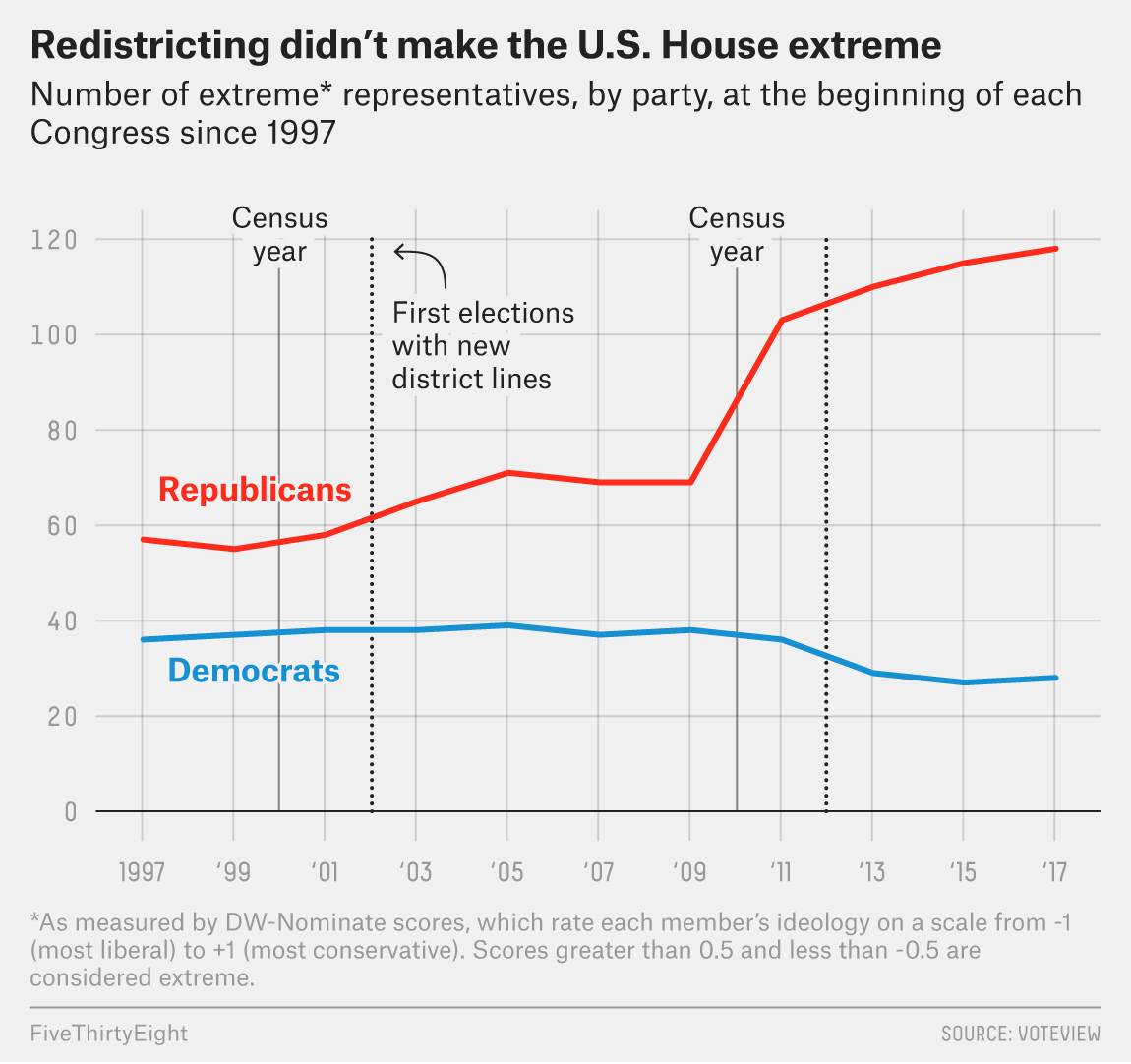 Ending Gerrymandering Won't Fix What Ails America | FiveThirtyEight