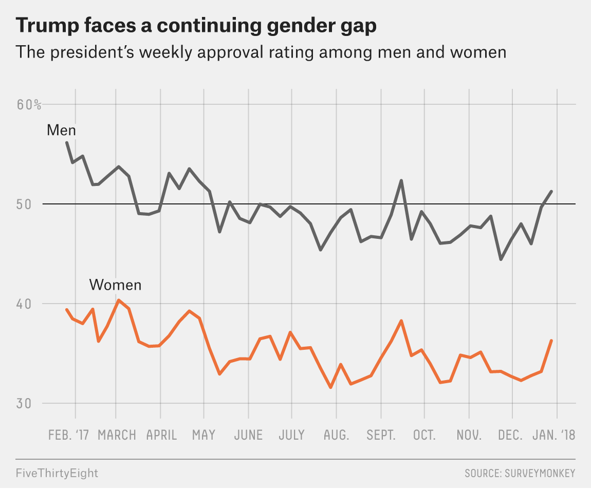 What Women Thought Of Trump Through Year One   FiveThirtyEight