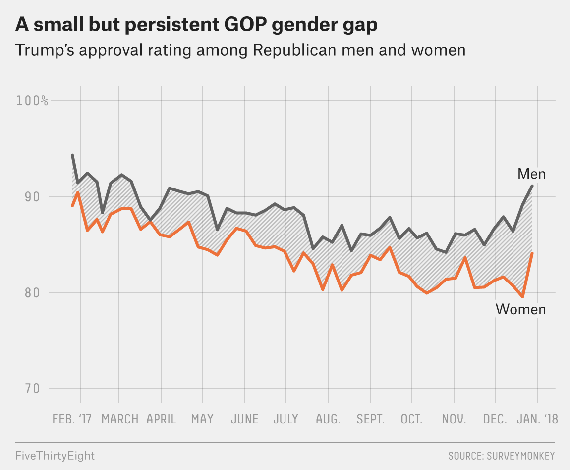 What Women Thought Of Trump Through Year One | FiveThirtyEight