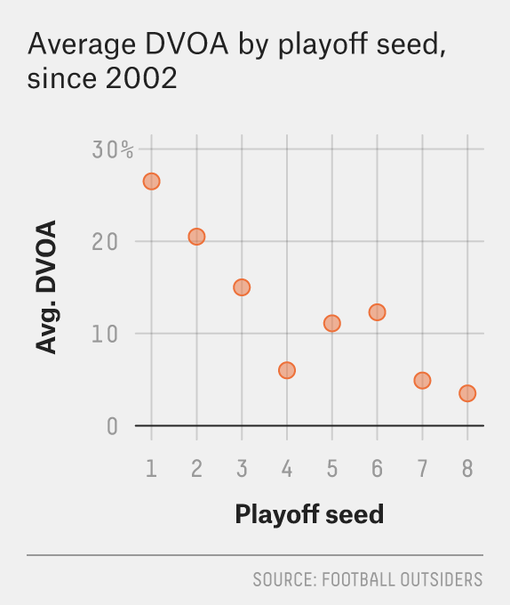 12 Nfl Playoff Teams Are Enough Thank You Fivethirtyeight