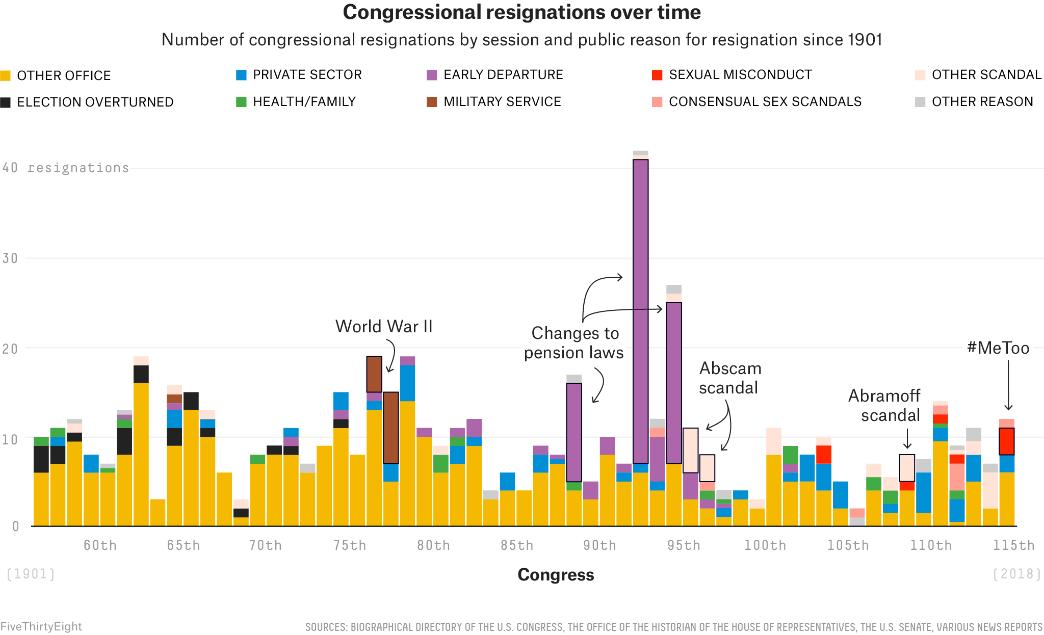 Weve Never Seen Congressional Resignations Like This Before Their Diagrams Are Also The Same For Reasons Above Switches As Shown In Graphic Other Mostly More Innocuous Have Dominated Throughout History