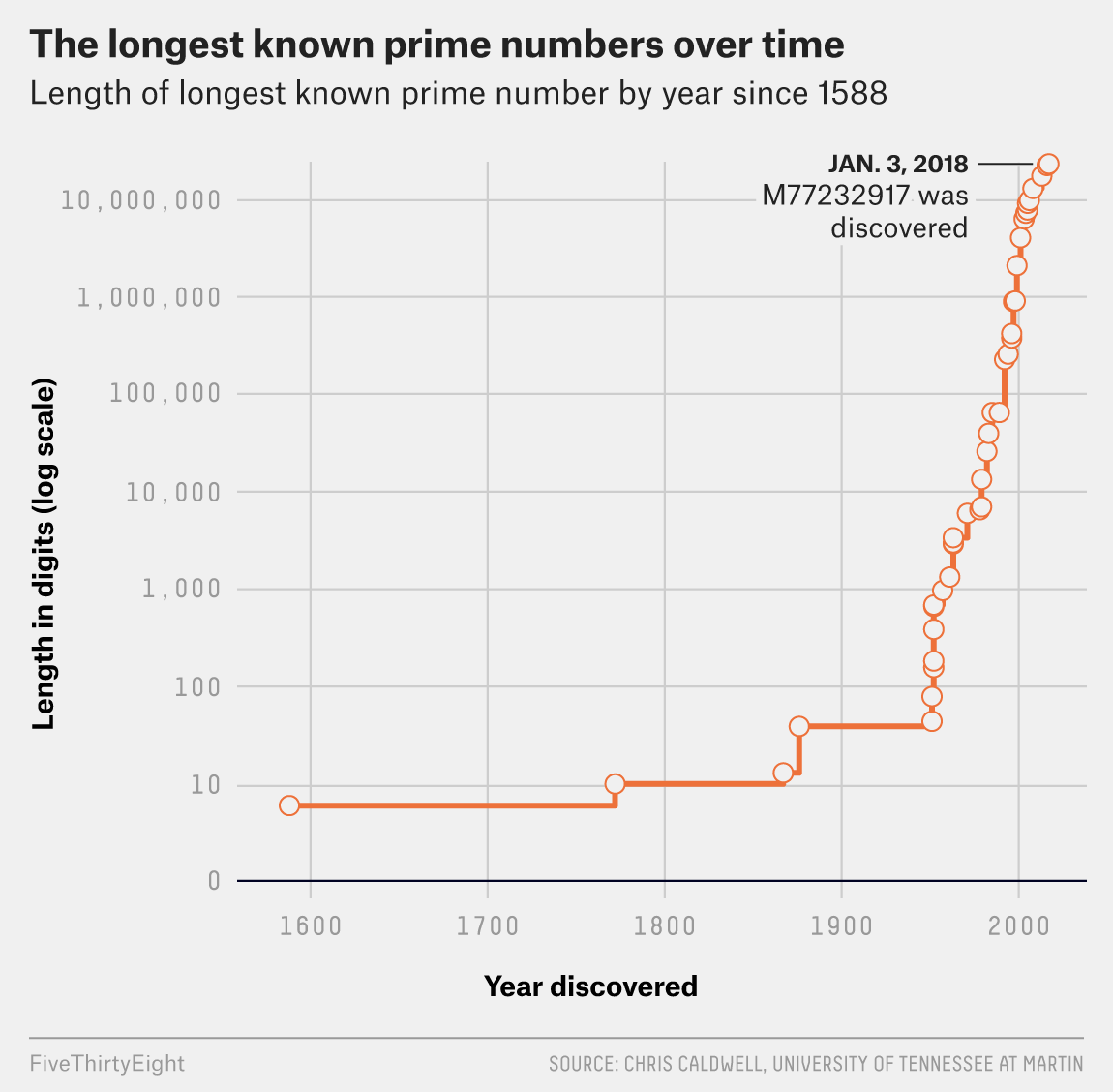 We Have A New Prime Number, And It's 23 Million Digits Long