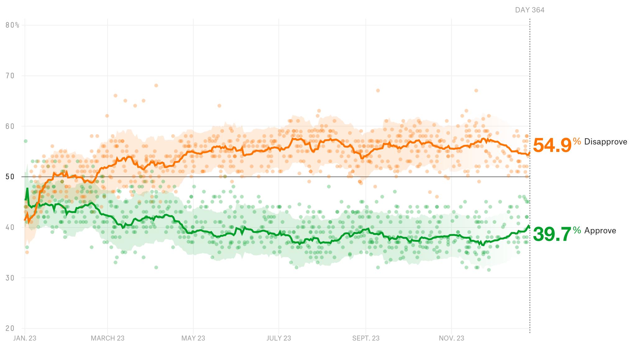How Trump Ranks In Popularity vs. Past Presidents
