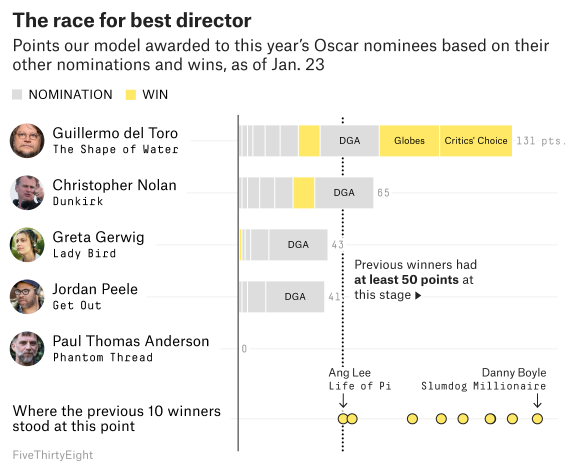 Oscars 2018: Here Are Our Early Predictions   FiveThirtyEight