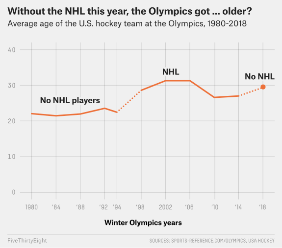 NHL Players Aren't At The Olympics  So Who Are These Guys