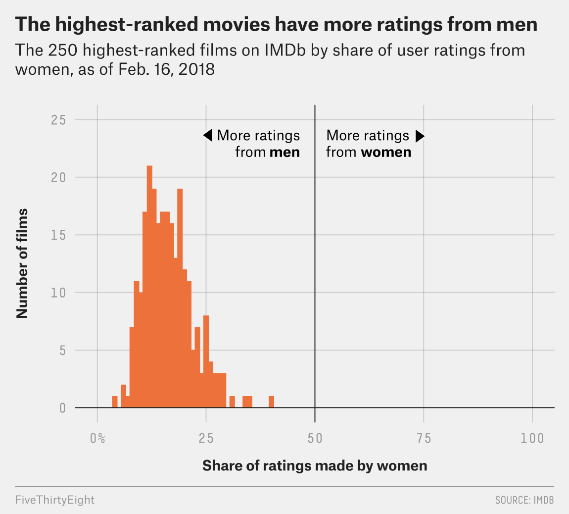 What If Online Movie Ratings Weren\'t Based Almost Entirely On What ...