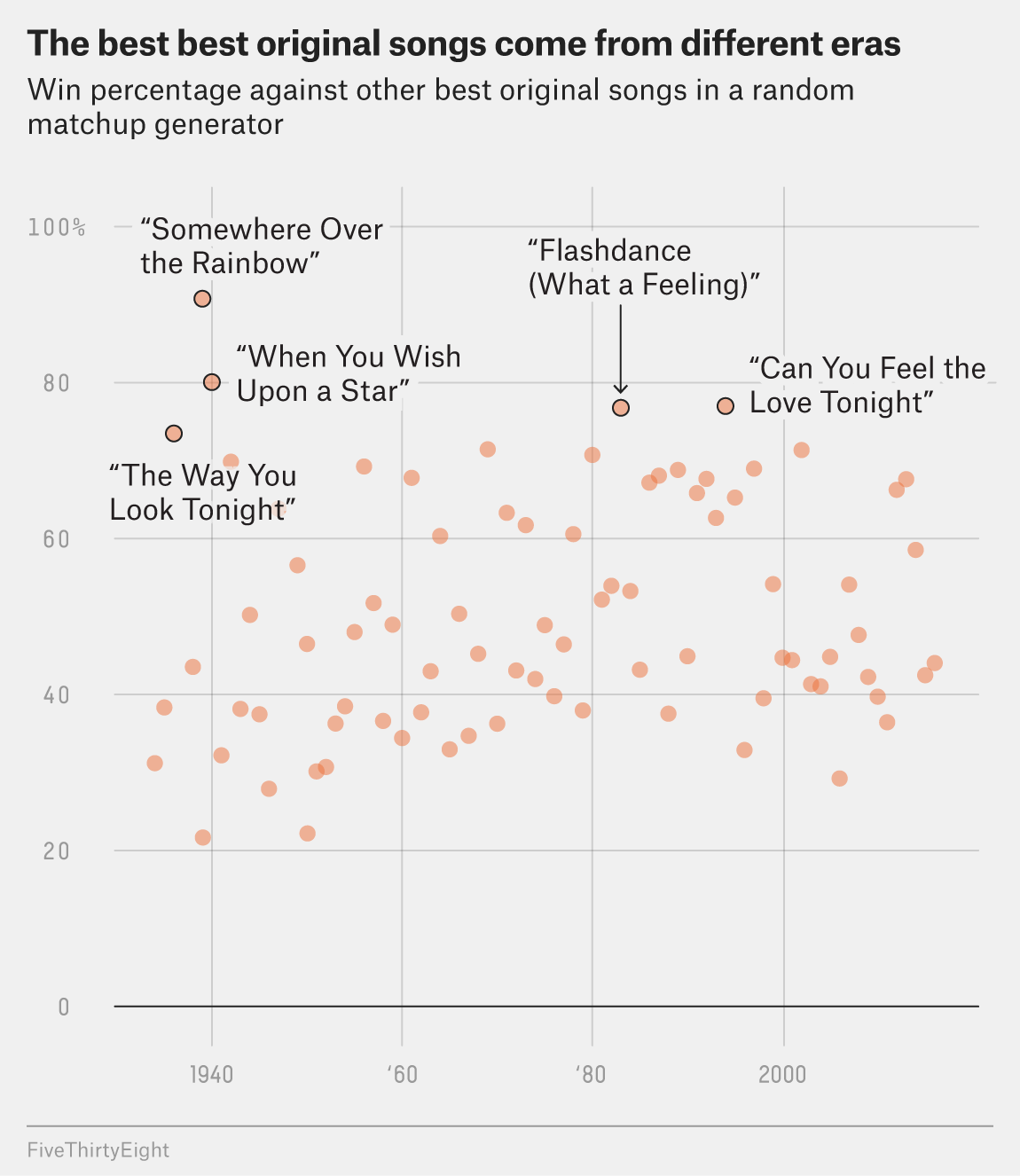 What's The Worst Best Original Song In Oscar History? | FiveThirtyEight