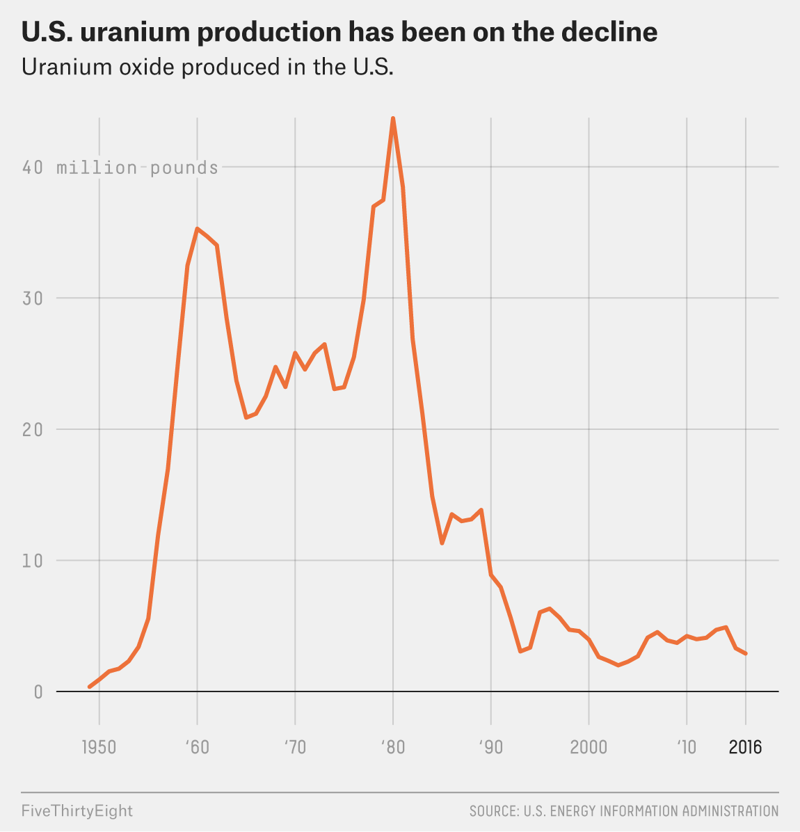 Its One Thing For Trump To Like Uranium Another Him Nuclear Power Plant Line Diagram That Trend Continues As Old Plants Close And Arent Replaced Meanwhile Contrary The Collective Wisdom Of 20th Century