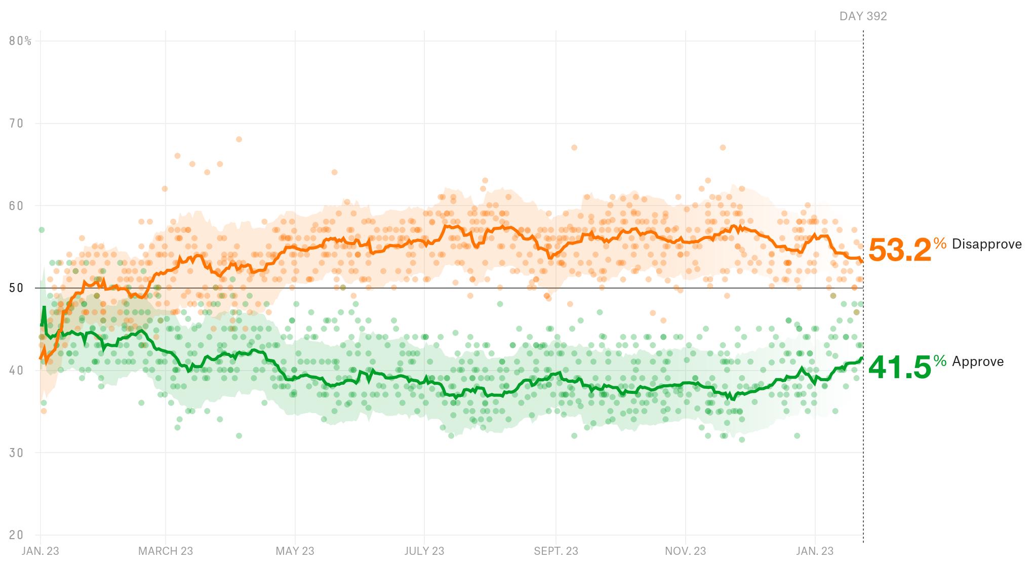 Trump's job approval rating