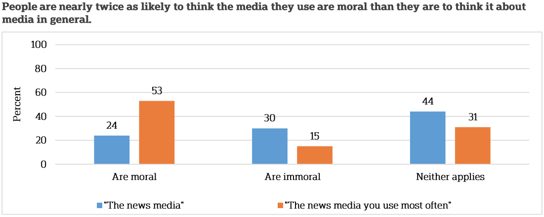 Why Do Americans Hate The Media? | FiveThirtyEight
