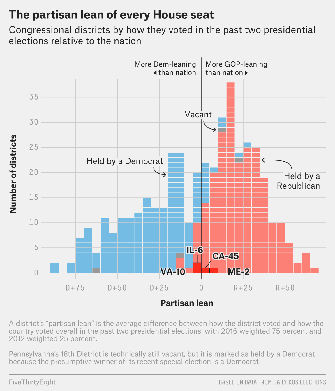 Which U S  House Race Is The Best 2018 Bellwether