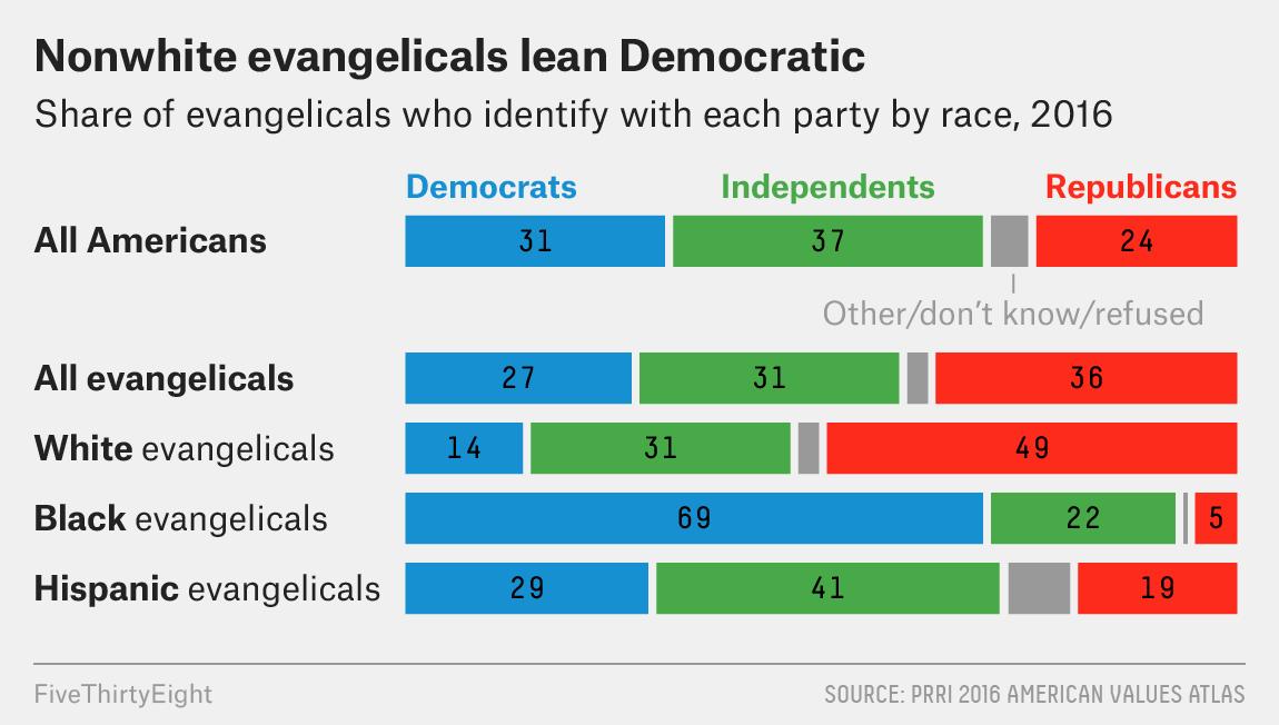 Coloured Evangelicals Fight Back