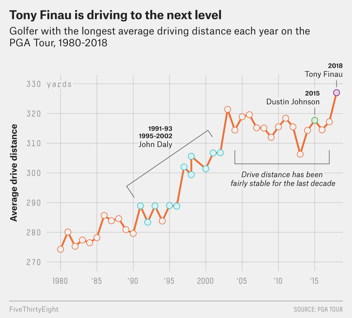 Meet The Golfer Who Could Smash The PGA Tour Driving Record ...