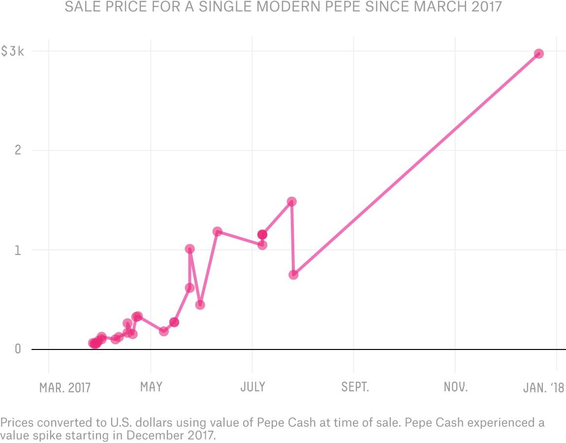 Rare Pepe Foundation