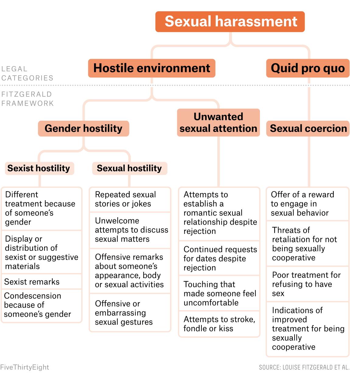 Sexual language in the workplace