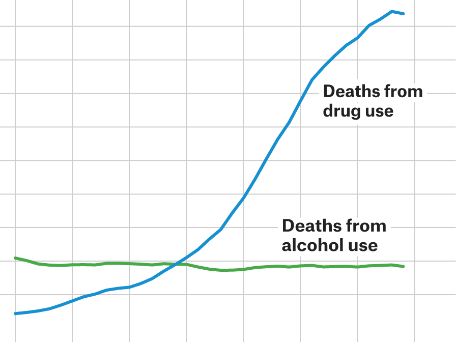 More Americans Are Dying From Suicide, Drug Use And Diarrhea
