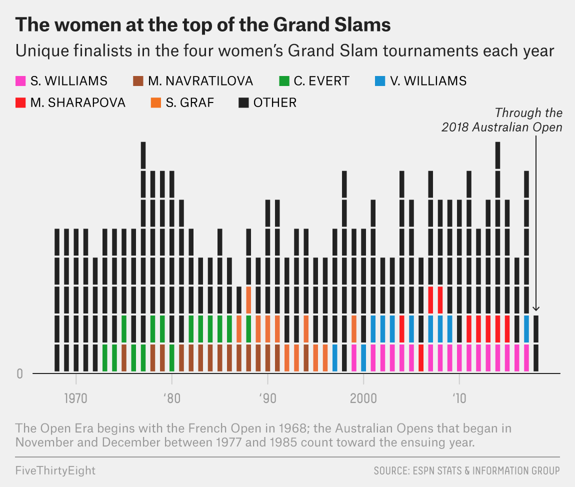 Women's Tennis Has Never Been This Wide Open
