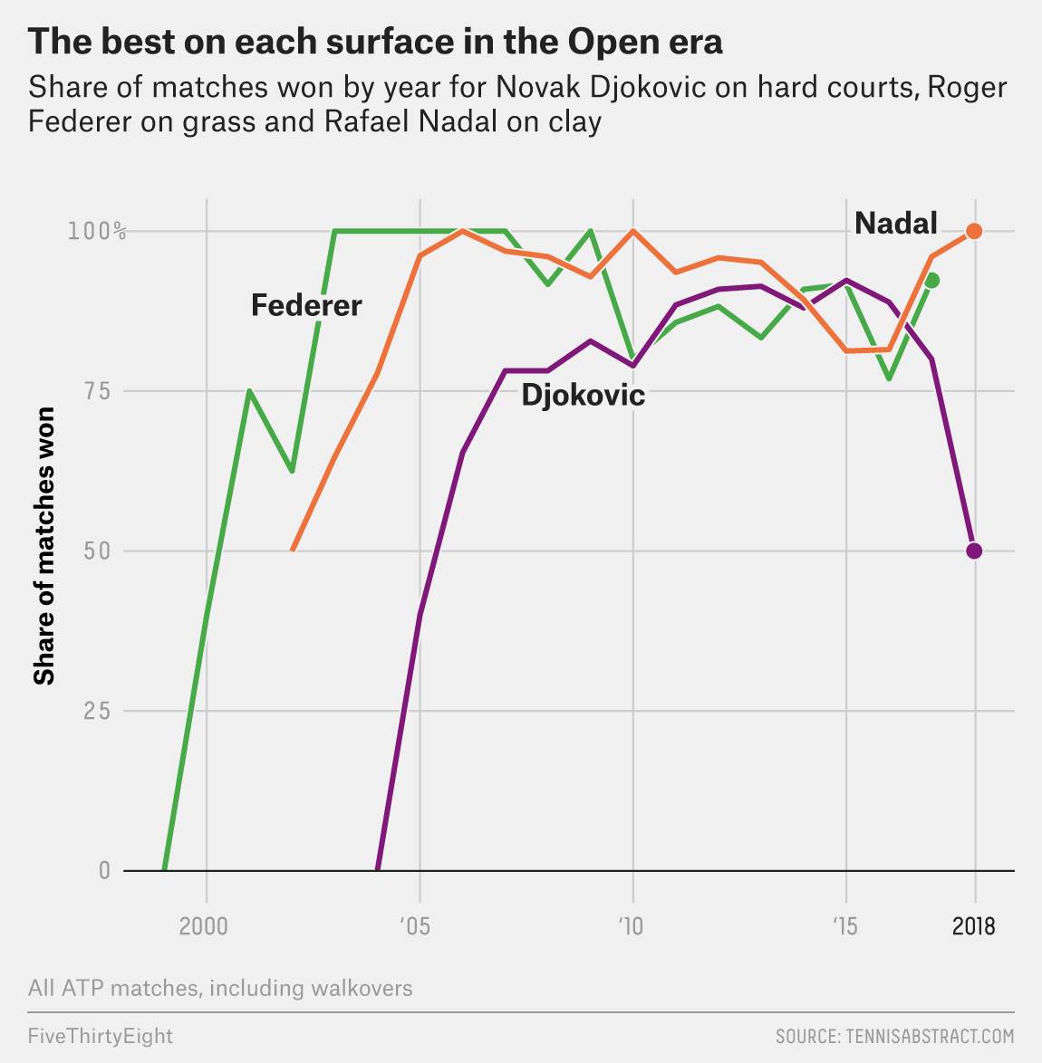Somehow Rafael Nadal Got Better On Clay