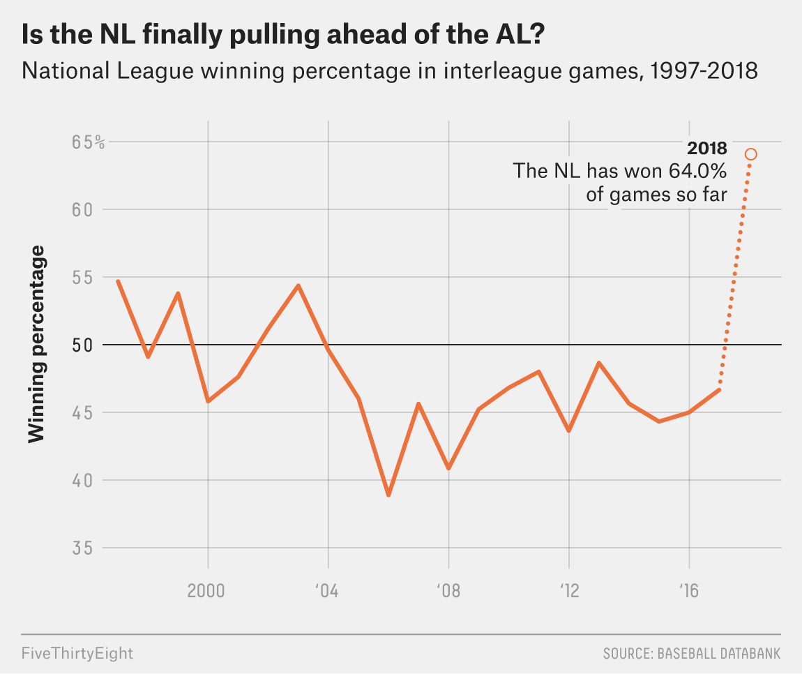 The National League Finally Is Getting Some Interleague