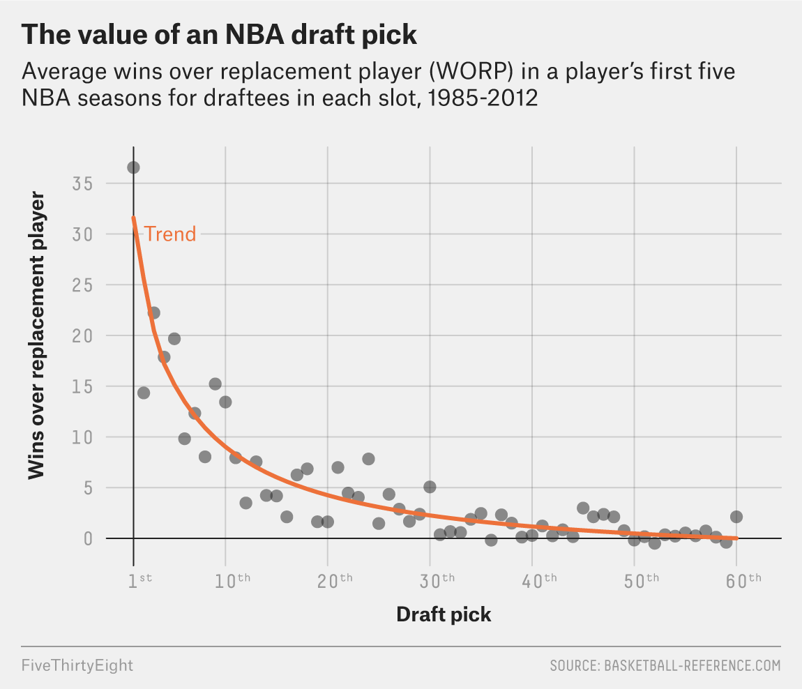 Say Goodbye To The Old NBA Draft Lottery — But Probably Not To Tanking
