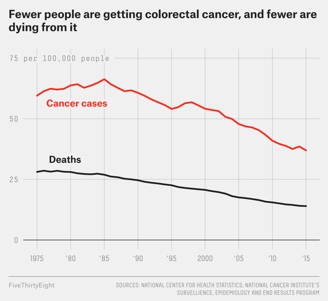 How Early Is Too Early To Get A Colon Screening Fivethirtyeight
