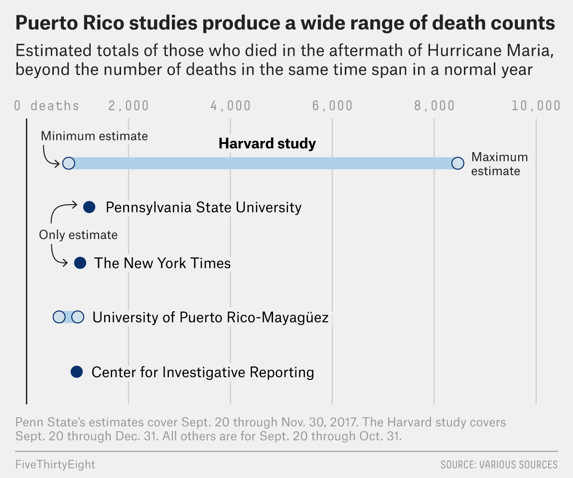Media Reports About The Death Toll In Puerto Rico Are Needlessly Confusing