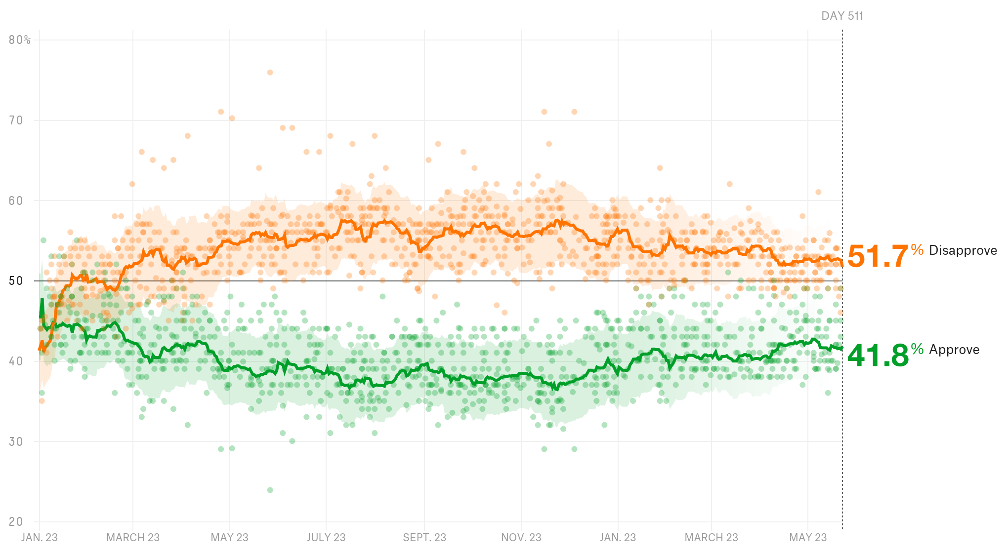 How Trump S Popularity Is Holding Up By State Fivethirtyeight