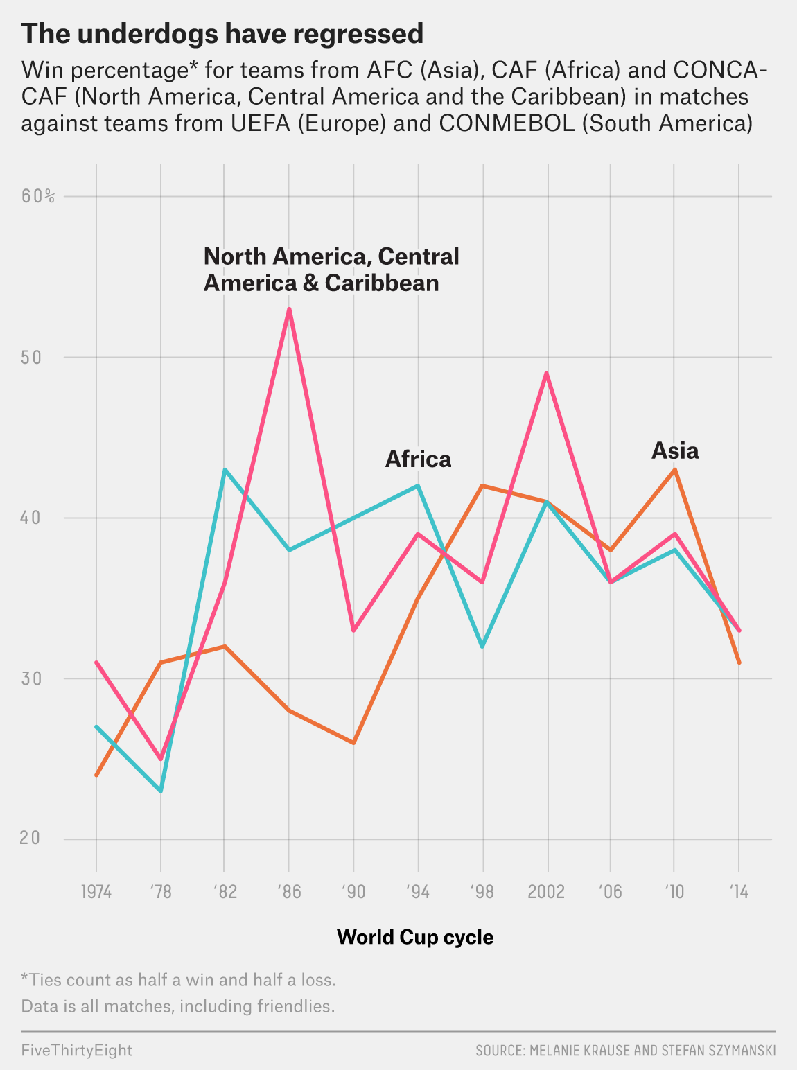 Europe And South America Are Growing In Soccer Power — That Wasn't Supposed To Happen
