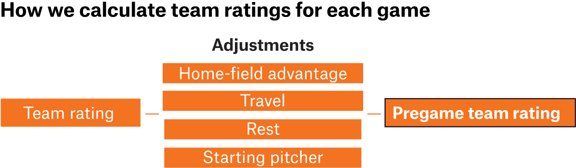 How Our MLB Predictions Work | FiveThirtyEight