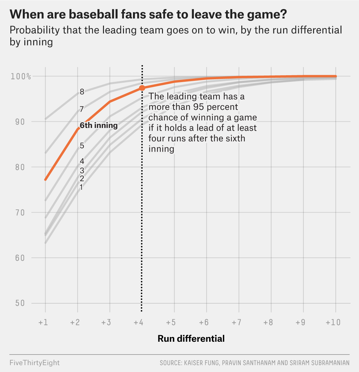 Take This Cheat Sheet To The Ballpark To Decide When To Leave