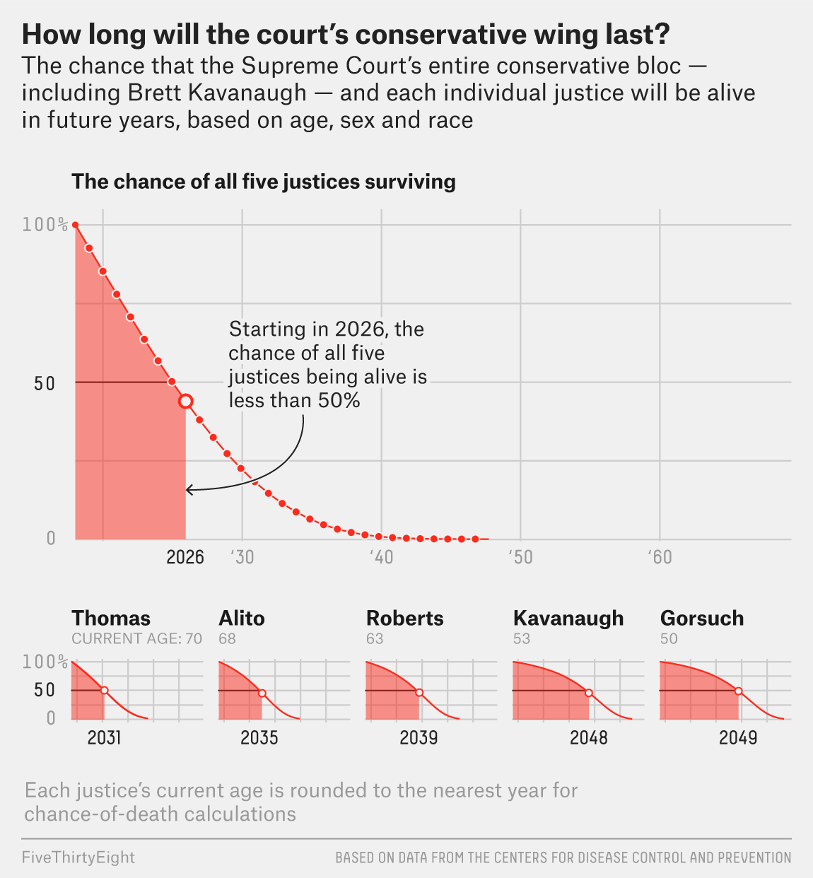 A Conservative Supreme Court Could >> How Long Will The Supreme Court S Conservative Bloc Survive