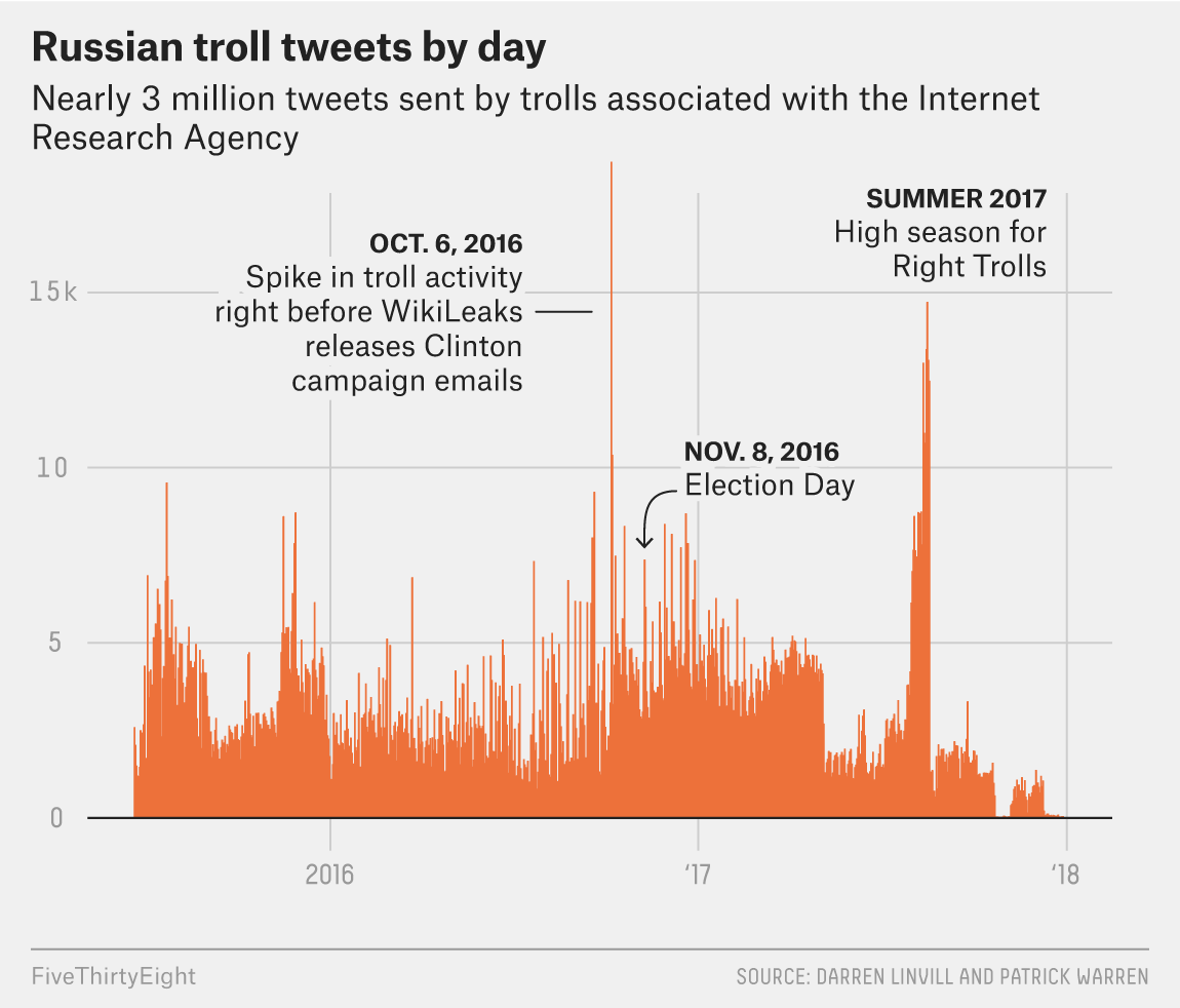 Why We're Sharing 3 Million Russian Troll Tweets | FiveThirtyEight