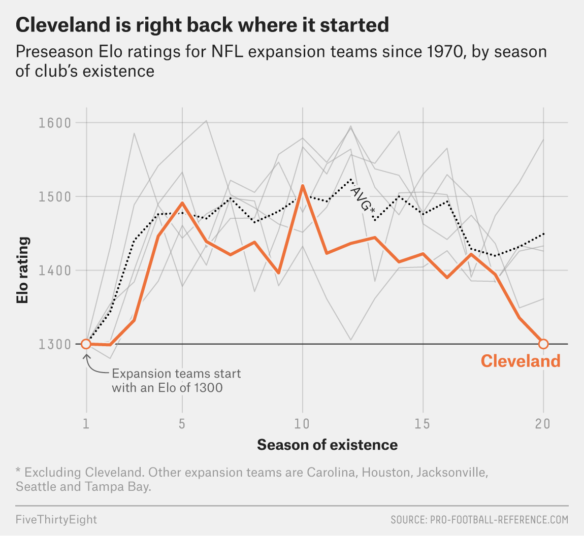 3f20fe6a The Browns' Suckiness Defies Math And Reason | FiveThirtyEight