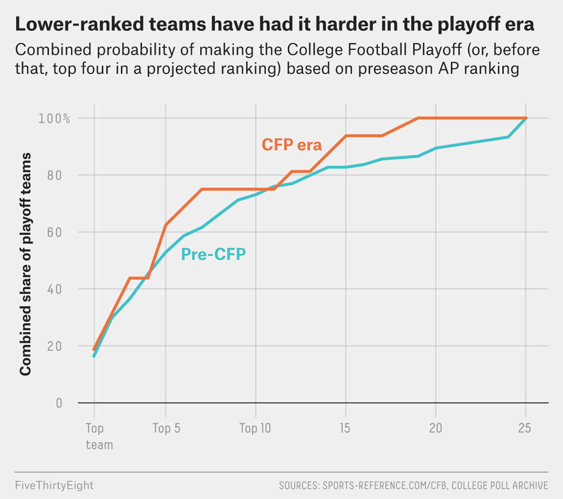 Don't Expect College Football's Elite Programs To Stop Hogging All The Playoff Spots