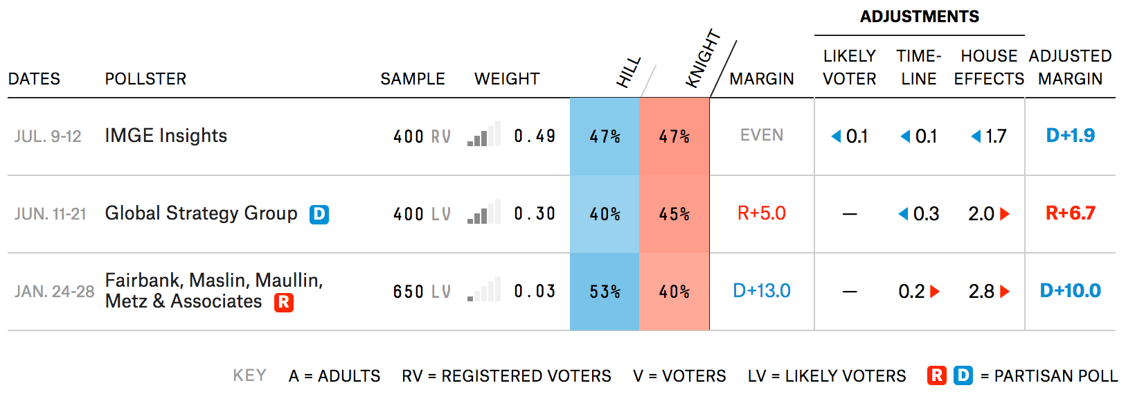 Election Update Check Out How The Forecast Works For All 435 House First Point Is Self Explanatory But Other Two May Not Be So This Part Also Pretty Things Are Worth Noting In Weight Column You Can See Much Model Relies On Each
