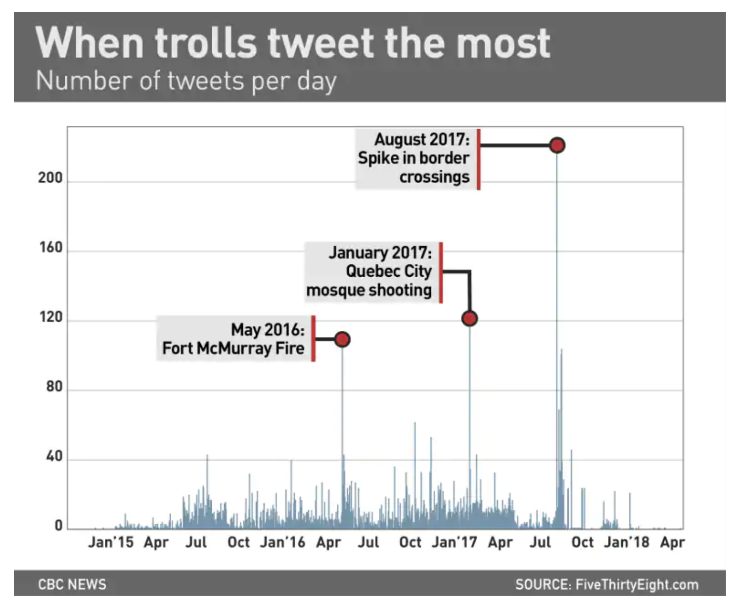 We Gave You 3 Million Russian Troll Tweets  Here's What You