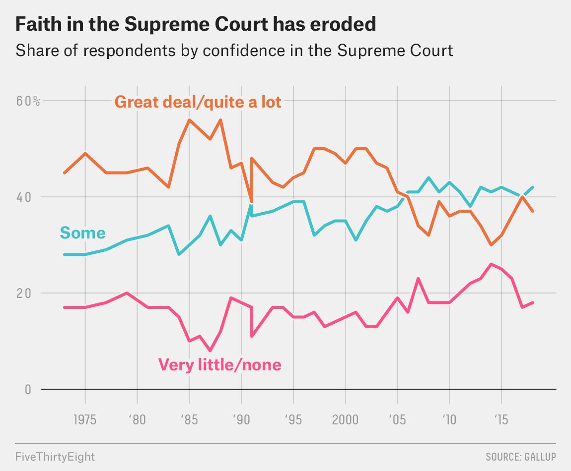 1986 supreme court homosexuality statistics