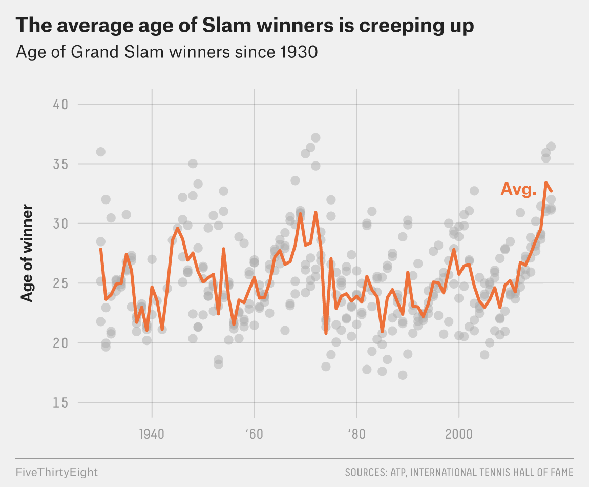 There Are Officially Zero Men's Grand Slam Winners In Their 20s