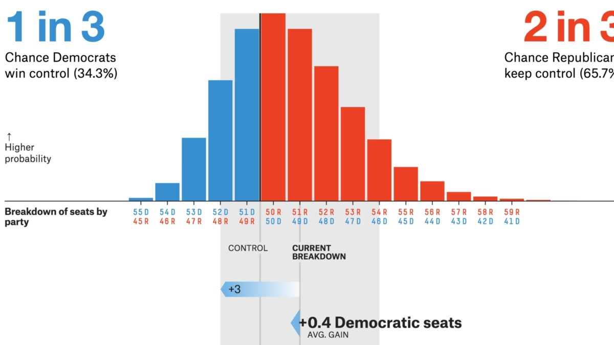 Tracking Congress In The Age Of Trump Fivethirtyeight Current Source Circuit 3 10 From 92 Votes 4 2018 Senate Forecast