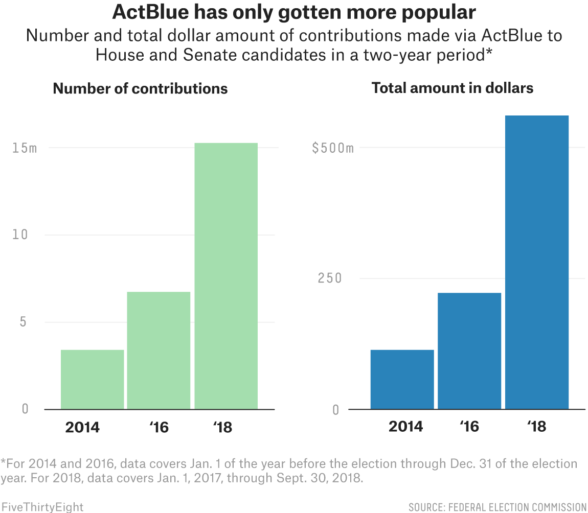 How ActBlue Is Trying To Turn Small Donations Into A Blue Wave
