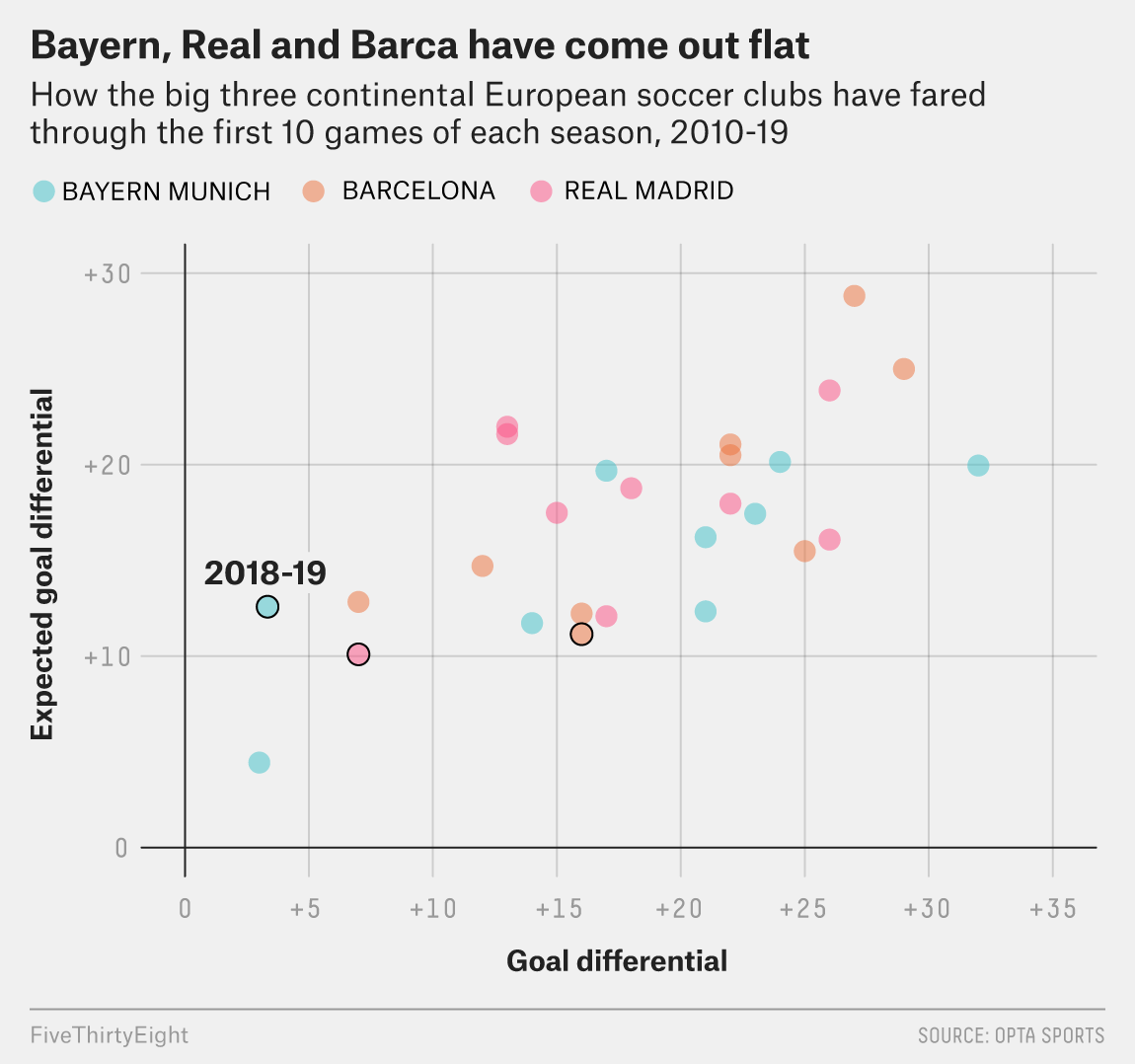 How Worried Should Real Madrid, Bayern Munich And Barcelona Be?