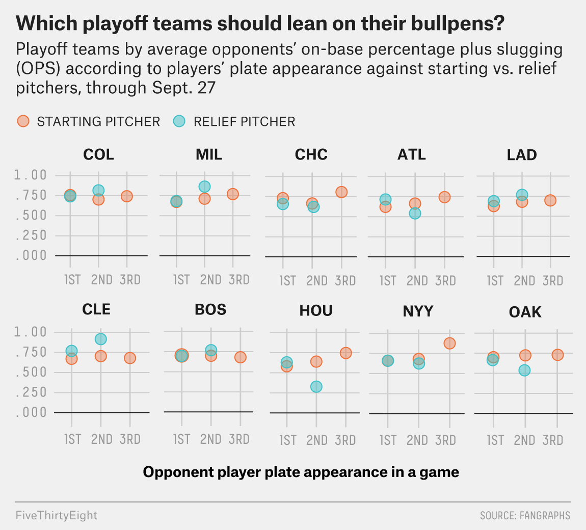 6a6cd353f Bullpenning might be an even more powerful force in the National League  playoffs. Wild-card rosters can be manipulated to carry more position  players.