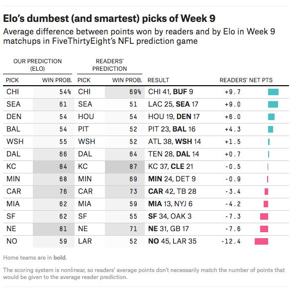 Elo's dumbest (and smartest) picks of Week 9