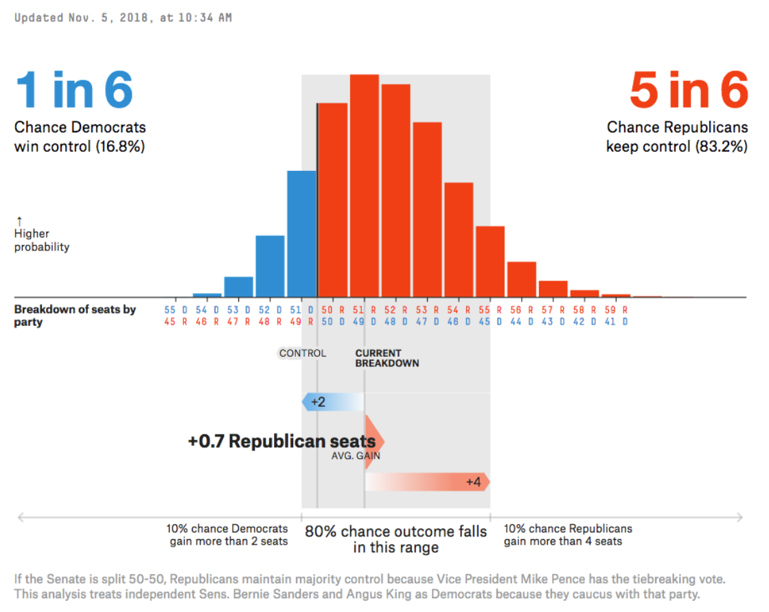 Republicans Have A 50 Percent Chance Of Adding At Least One Senator To Their Tally Meanwhile Democrats Have A 32 Percent Sof Picking Up At Least One