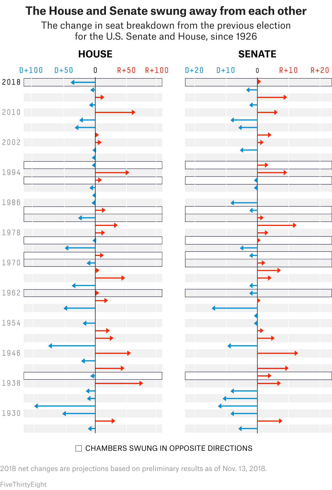 The 2018 Midterms, In 4 Charts | FiveThirtyEight