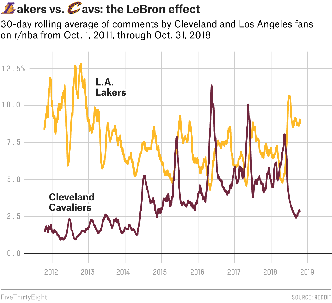 What Reddit Can Tell Us About NBA Fan Bases | FiveThirtyEight