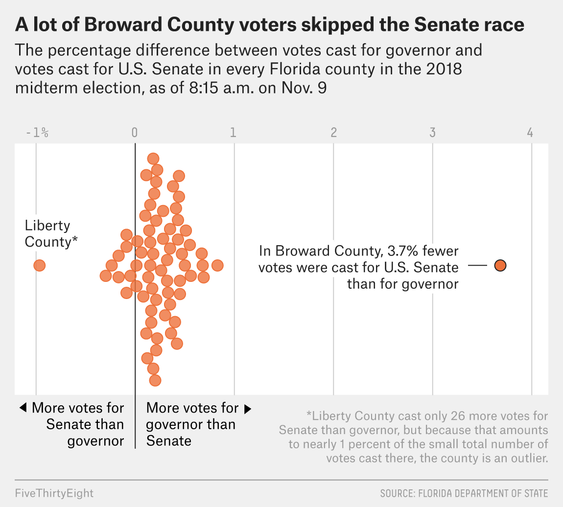 something looks weird in broward county here s what we know about a