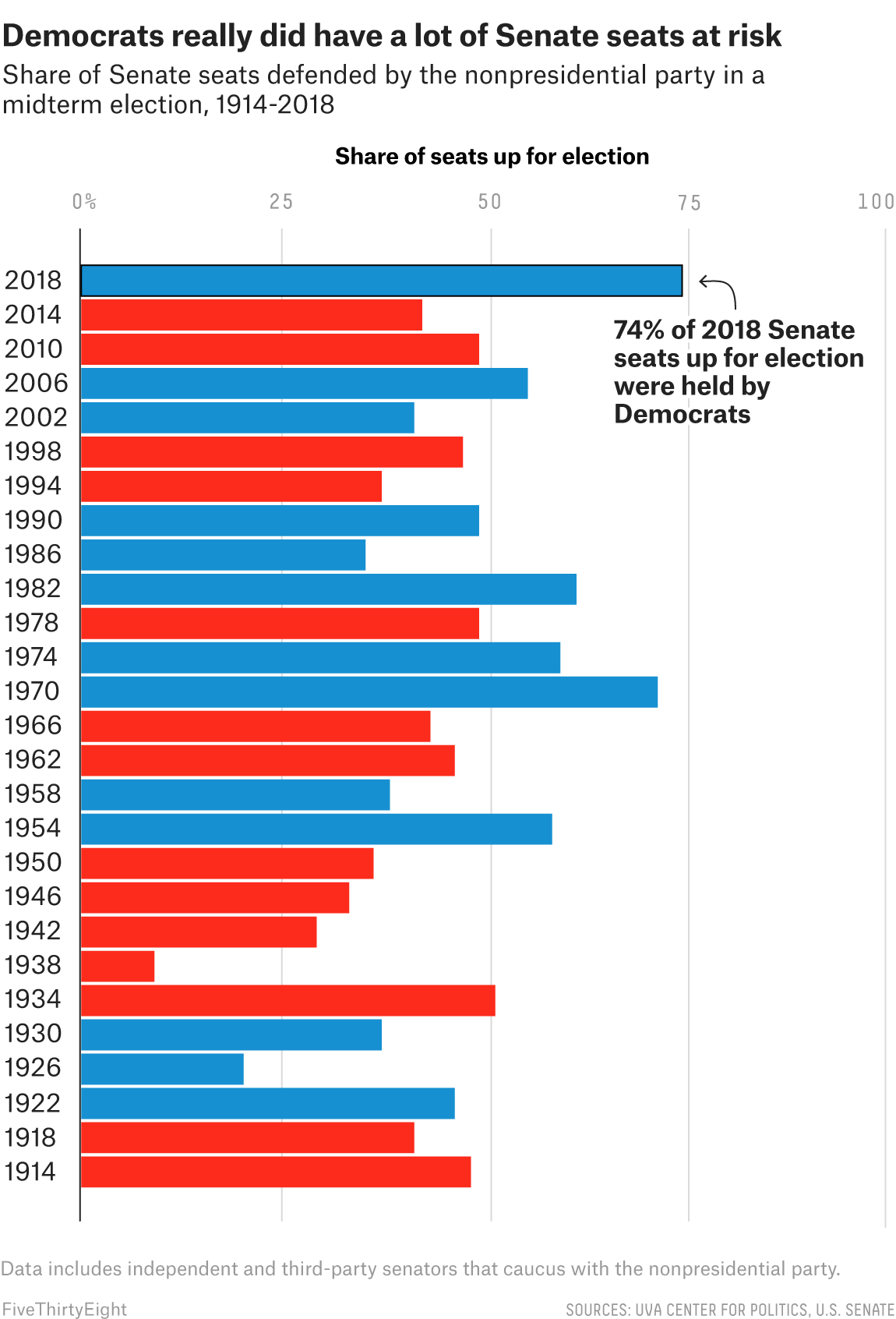 Why Did The House Get Bluer And The Senate Get Redder Fivethirtyeight