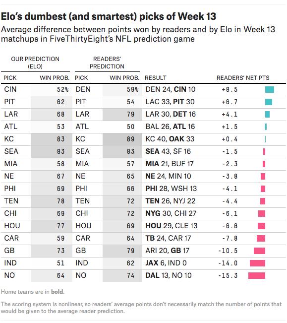 Elo's dumbest (and smartest) picks of Week 13