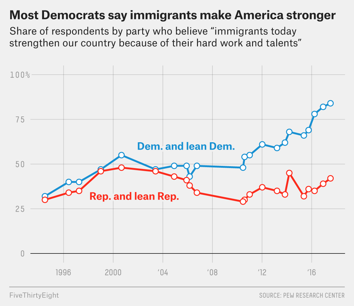 Why Fights Over Immigration Keep Shutting Down The Government